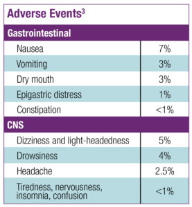 Table listing gastrointestinal and central nervous system adverse events. Nausea is the most common. Dizziness and light-headedness is second. Reference: 3.